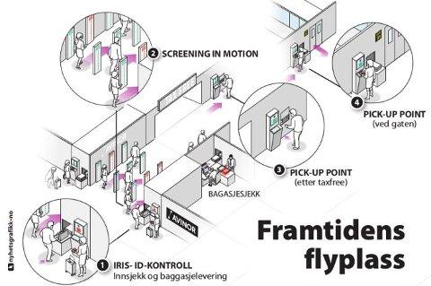 Slik kan framtidens flyplass komme til å se ut.