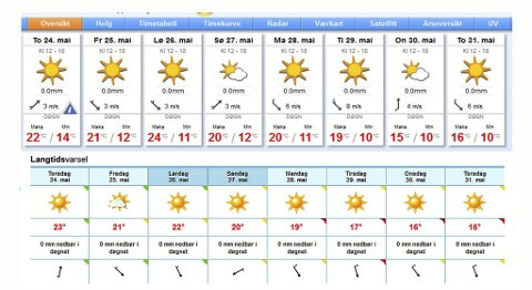 Både Storm og Yr viser sol og fint vær for hele den neste uken. (Skjermdump fra storm.no og yr.no)