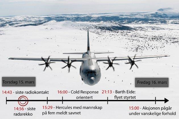 ETT DØGN UTEN KONTAKT: Et døgn etter siste kontakt med Hercules-flyet er det fortsatt savnet. Leteaksjoen pågår under vanskelige forhold fredag.