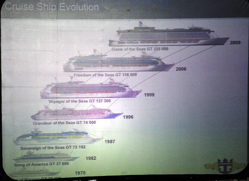 Helt nederst den første RCCL-båten, Songs of Norway. Øverst den nye spydspissen, Oasis of the Seas. Skipet skal settes i drift 5. desember, og har hjemmehavn i Fort Lauderdale i Florida. (Foto: Thomas Hildonen, ANB)