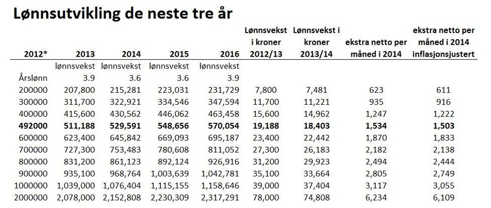 Gjennomsnittsinntekt norge 2015