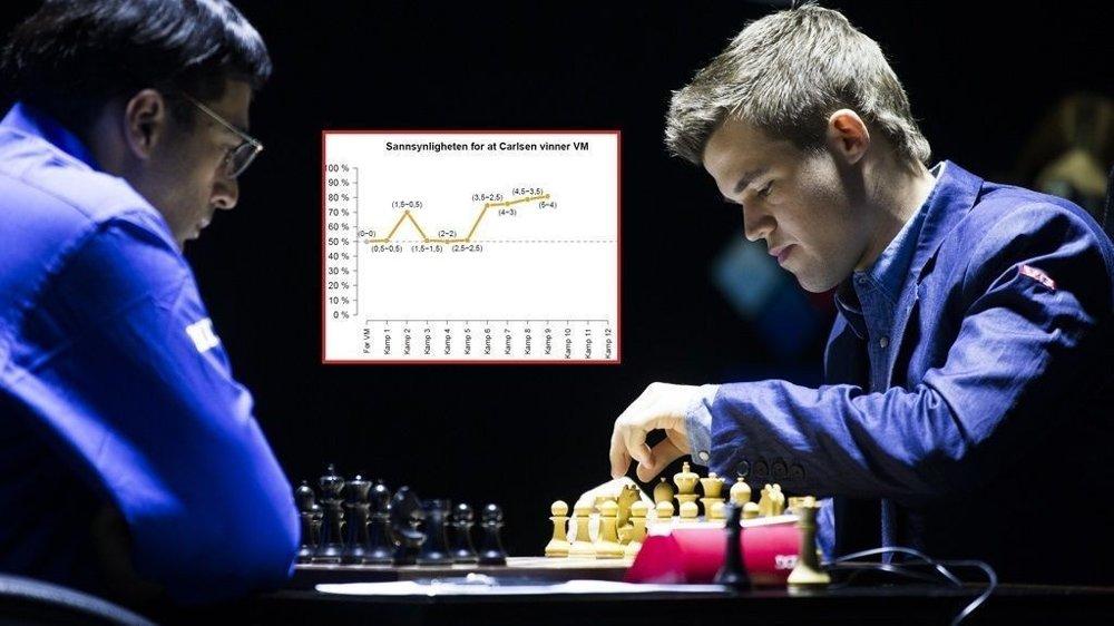 PILEN PEKER OPPOVER: Magnus Carlsen og Viswanathan Anand (t.v.) kjemper om VM-tittelen. Ifølge Norsk Regnesentral er det svært gode muligheter for Carlsen-jubel sammenlagt.