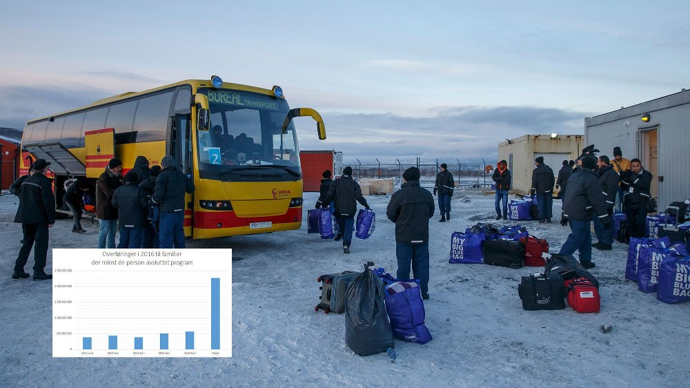 Norge brukere flere milliarder kroner i året på kontantstønader til flyktninger som har gjennomført introduksjonsprogrammet - og tallene stiger.