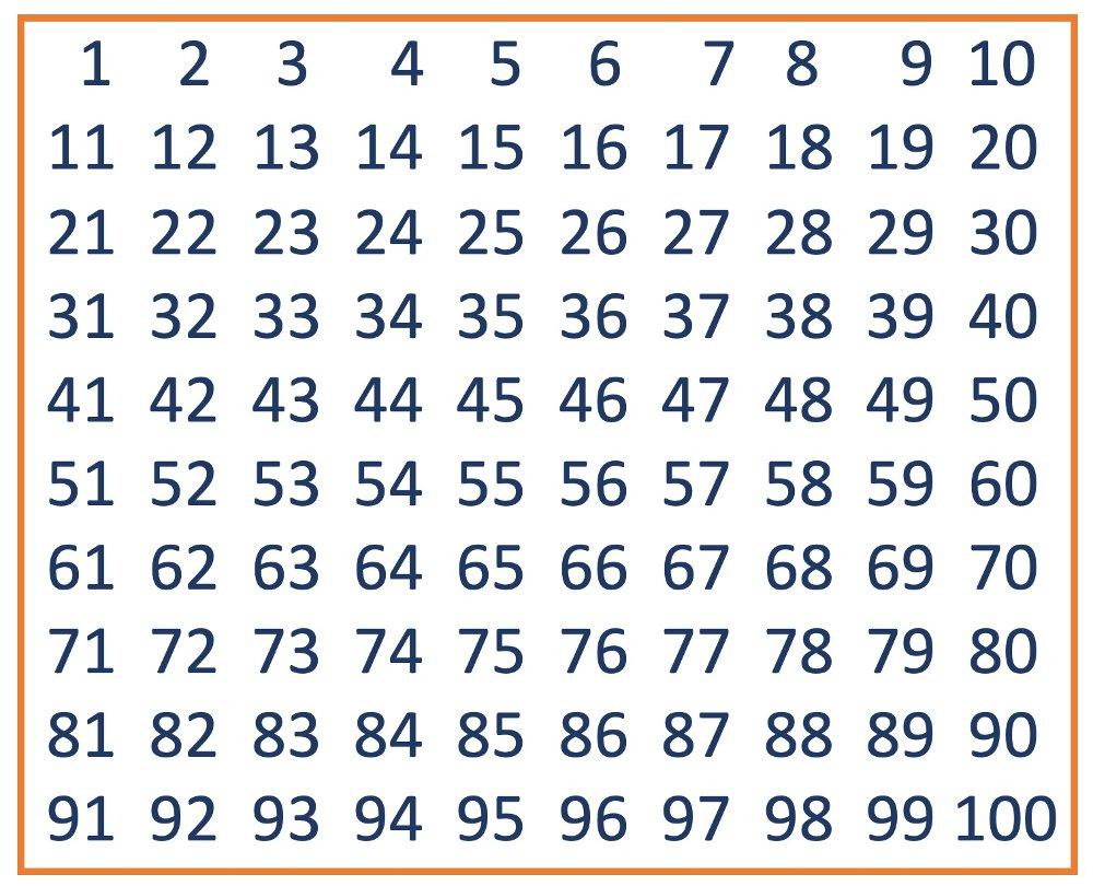 Tabell som viser tallene fra og med 1 til og med 100. Bruk denne til å finne primtallene mellom 1 og 100 ved hjelp av Erathostenes sil. Figur: PRIVAT