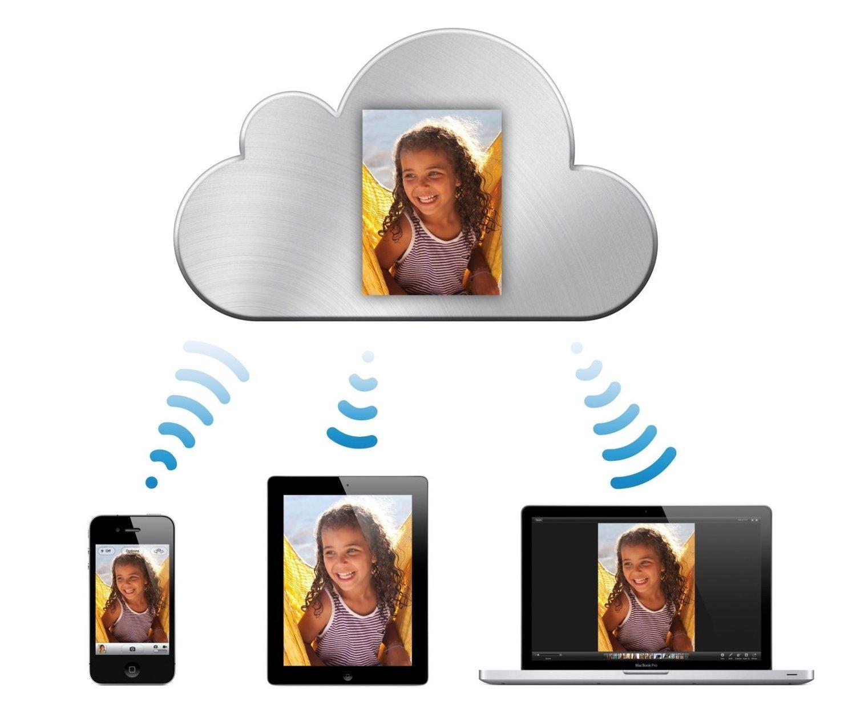 iCloud lagrer alt innholdet for deg i skyen. Alt du sender til skyen blir så dyttet videre av iCloud slik at alle enhetene dine får tilgang på innholdet.