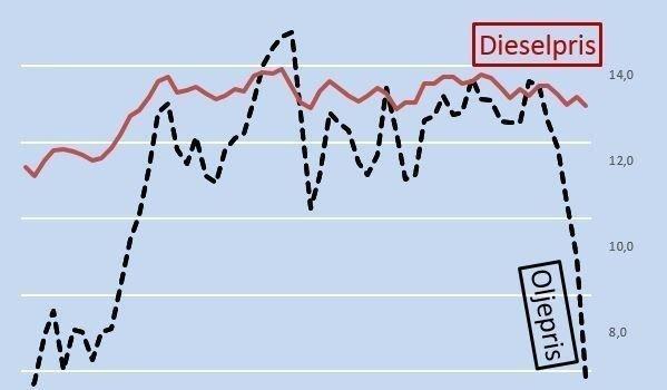 Oljeprisen har falt med 50 prosent de siste månedene. På bensinstasjonene har pumpeprisen knapt beveget seg.