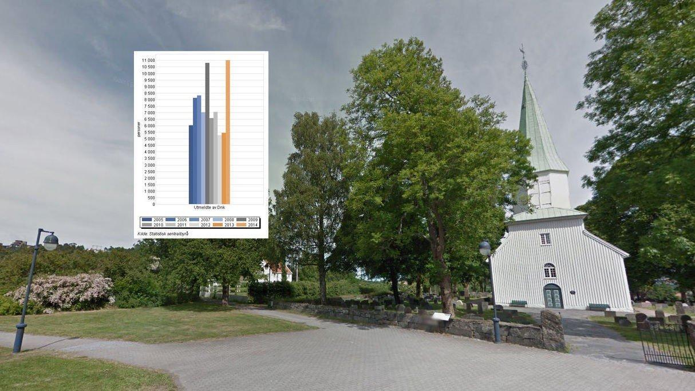2015 har allerede passert fjorårets utmeldingstall på 11.000. Det går mot et rekordår for utmelding av Den norske kirke.
