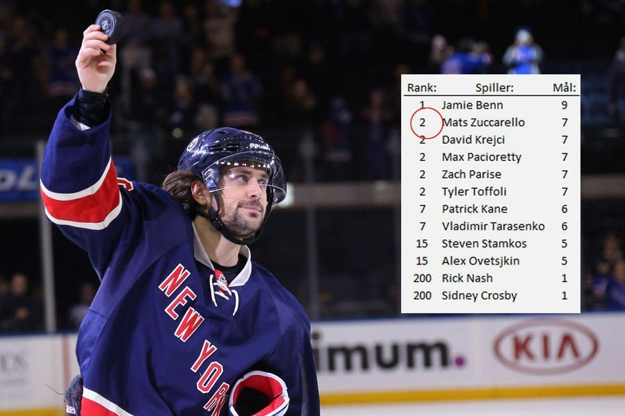 PÅ ANDREPLASS I NHL: Bare Jamie Benn har scoret flere mål enn Mats Zuccarello så langt denne sesongen. Superstjerner som Alexander Ovetsjkin og Sidney Crosby ligger godt bak ham på toppscorerlisten.