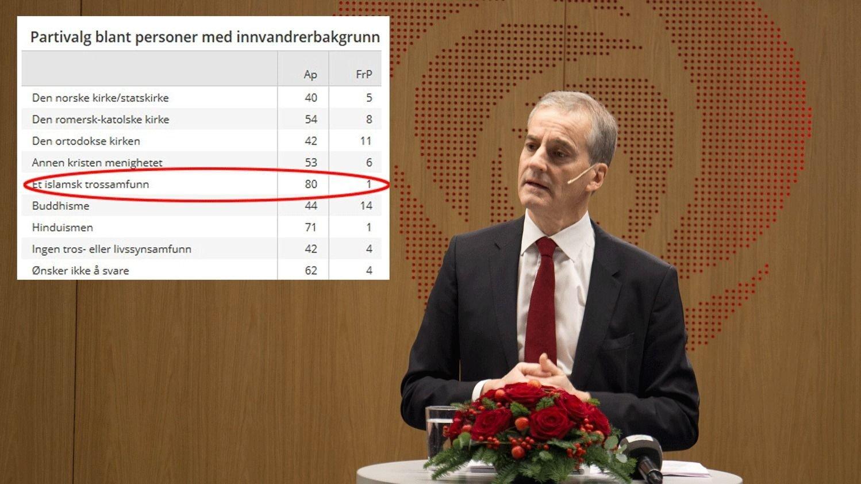 Åtte av ti muslimske ikke-vestlige innvandrere velger Arbeiderpartiet og Jonas Gahr Støre, mens de skyr Fremskrittspartiet. Innvandrer-stemmene kan fort avgjøre stortingsvalget til høsten.