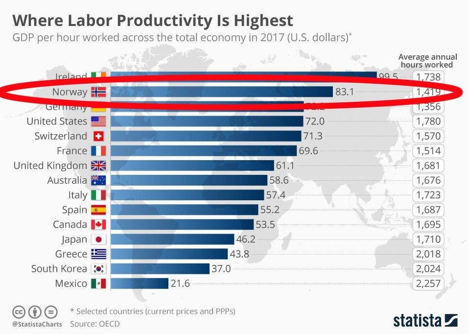 NORDMENN SCORER: Statistikk viser produktivitet målt som bruttonasjonalprodukt per arbeidstime. Oversikten viser et utvalg land, og er ikke komplett.