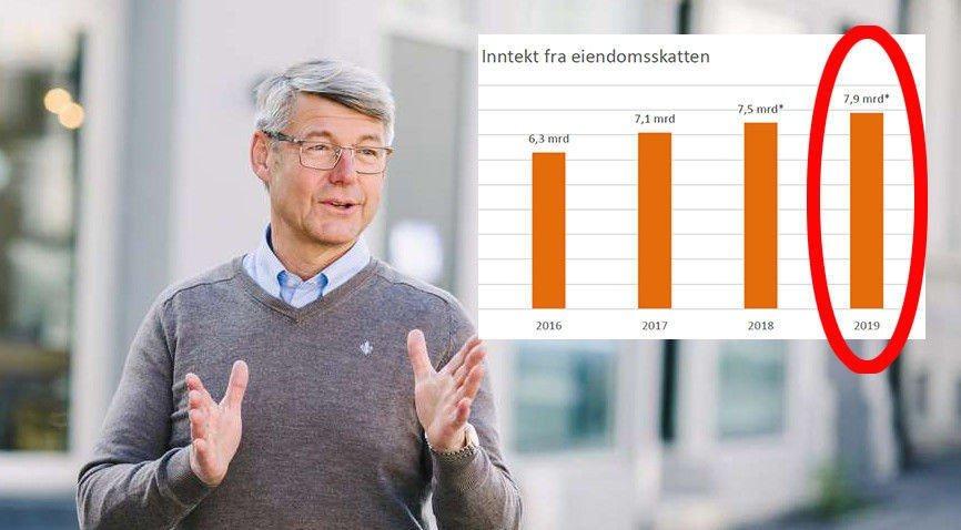 Sekretarz generalny Morten A. Meyer z organizacji Huseierne nie jest zachwycony faktem, że właściciele mieszkań i domów muszą wydać 7,9 mld koron na podatek od nieruchomości.