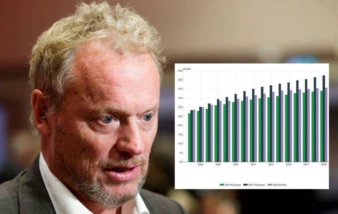 SNART HALVPARTEN: Byrådsleder Raymond Johansen har ikke maktet å snu ghettofiseringen i Oslo. Snart er det over 50 prosent ikke-vestlige innbyggere på Stovner. Bydelene Alna og Grorud er like bak.