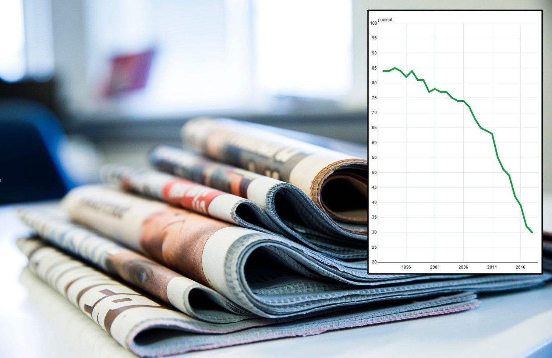 FALLET FORTSETTER: Stadig færre velger å lese nyheter i papiravisen.