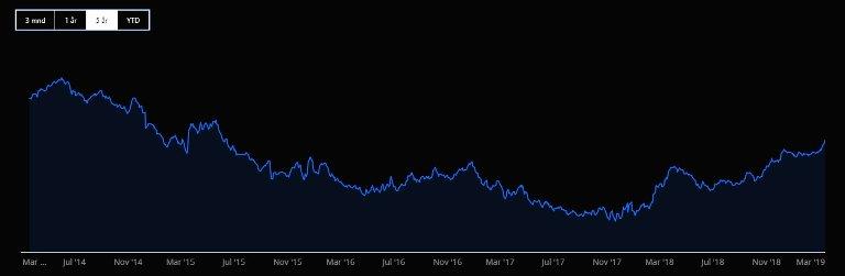 RENTEN HAR SNUDD: De norske rentene har steget i halvannet år. Grafikken viser pengemarkedsrenten (Nibor), og den er nå på 1,37 prosent (mot 0,74 prosent på bunn).
