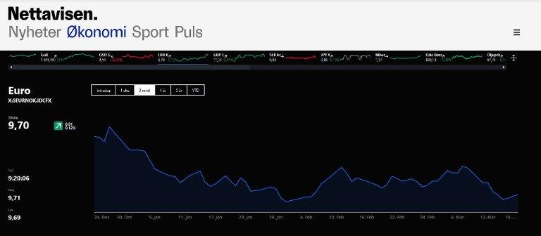 SVAKERE EURO: De siste månedene har euro blitt billigere målt mot norske kroner. NB! Du får frem slike grafer ved å trykke på linjen med kurser øverst i skjermbildet under menyen.