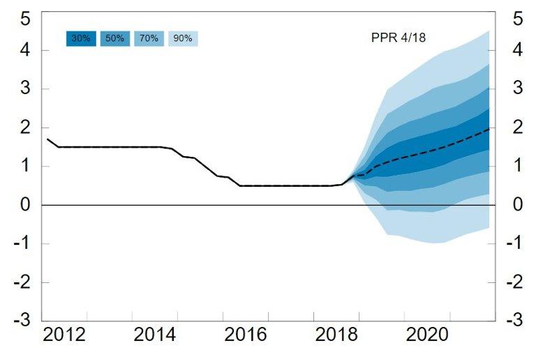 SPENNING: Den stiplede linjen er den såkalte rentebanen, eller hva Norges Bank tror om renteutviklingen fremover. Torsdag kommer en helt ny rapport, som kan få en justert rentebane.