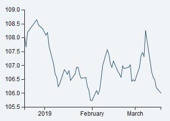 STERKERE KRONE: Den importveide kronekursen viser at import har blitt billigere de siste månedene. Det betyr også at norske varer har blitt dyrere i utlandet.