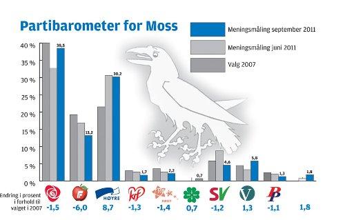 Partibarometer Moss før kommunevalget 2011